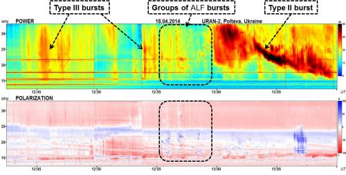 Flare-related event with multiple ALF bursts