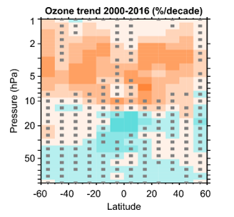 Regions in the atmosphere with increasing (red) or decreasing (blue) ozone concentrations between 2000 and 2016. Stipples indicate results of lower confidence. © LOTUS