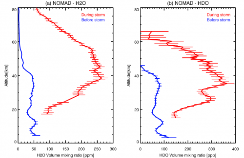H2O and HDO concentrations before and during the storm.