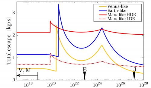 Escape rates as functions of planetary magnetic moment.