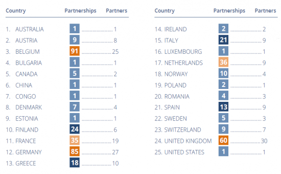 Projects partners per country