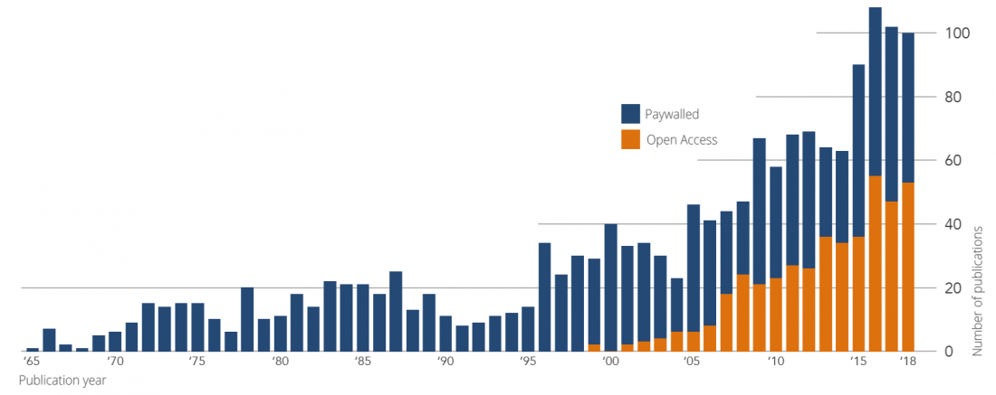 Evolution of paywalled publications and publications in Open Access