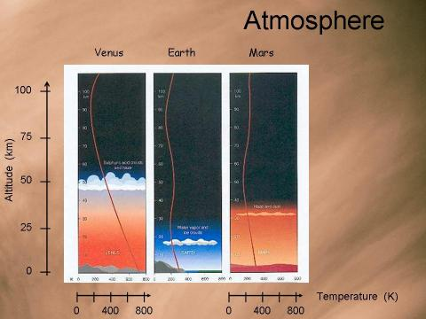 Atmosphere Venus, Mars, Earth comparison